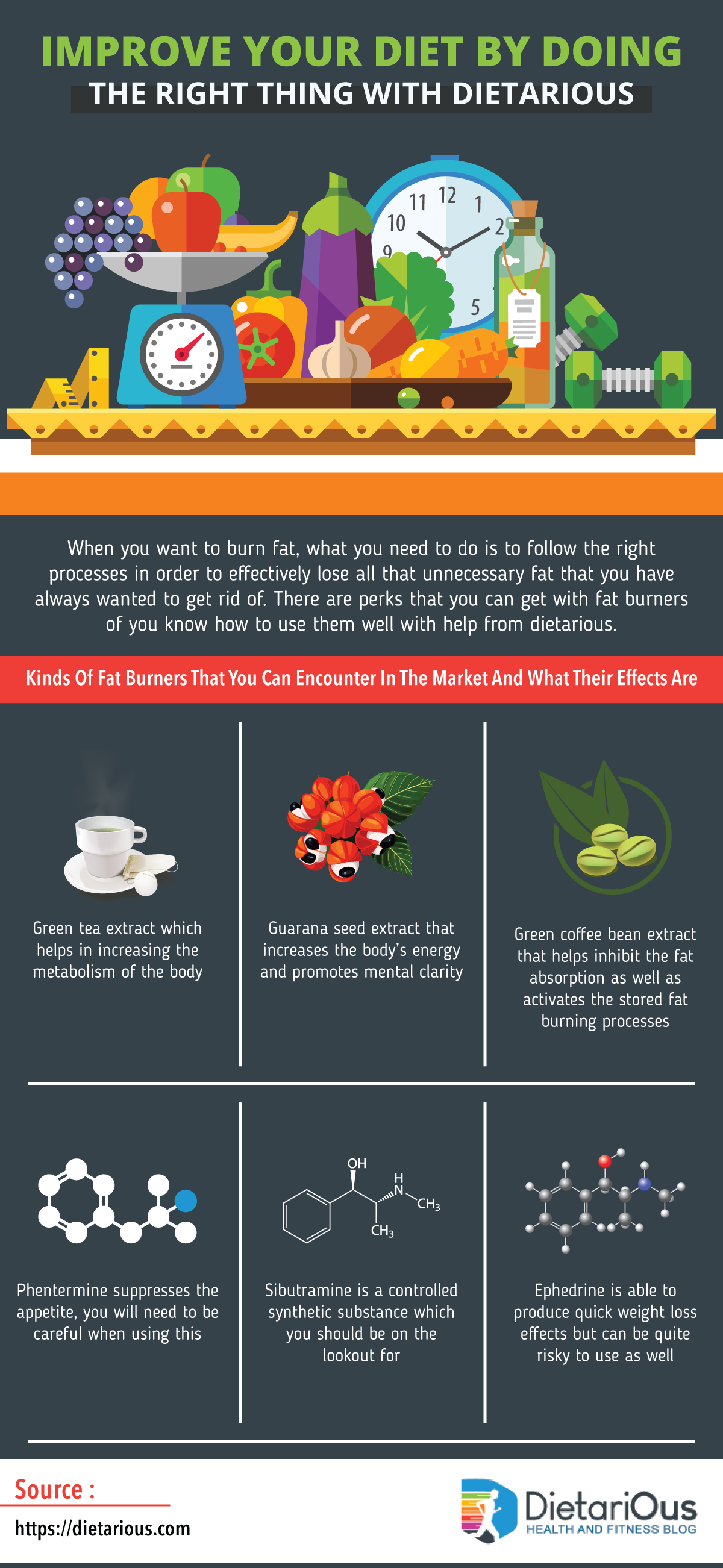 infographic dietarious weight loss